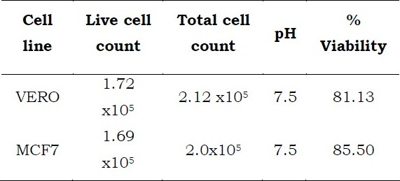 percentage of cell viability using a Percent viability of a cell population the instrument contains a small microscope for viability measurements using cultured cells at ~1 x 106 cells/ml, the countess instrument reproducibly measured cell viability within a difference of 10% of the.