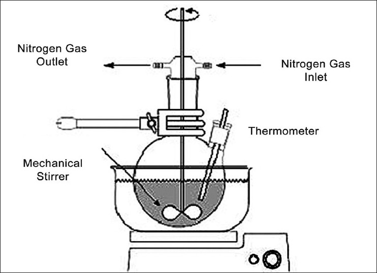 Figure 2 :Reaction vessel for microsponge preparation by liquid- liquid suspension polymerization