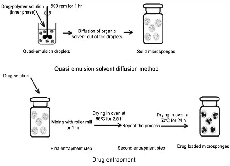 Figure 3 :Preparation of microsponges by the quasi-emulsion solvent diffusion method