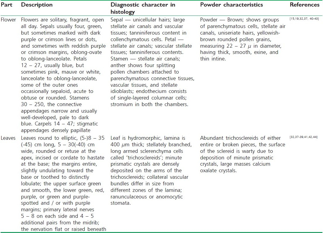 Table 2 :Anatomy, histology, and powder microscopy of different parts of N. stellata
