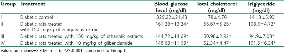 Table 3 :Effect of C. grandis extracts on blood glucose levels, total cholesterol, and triglyceride level on the tenth day of alloxan-induced diabetic rats