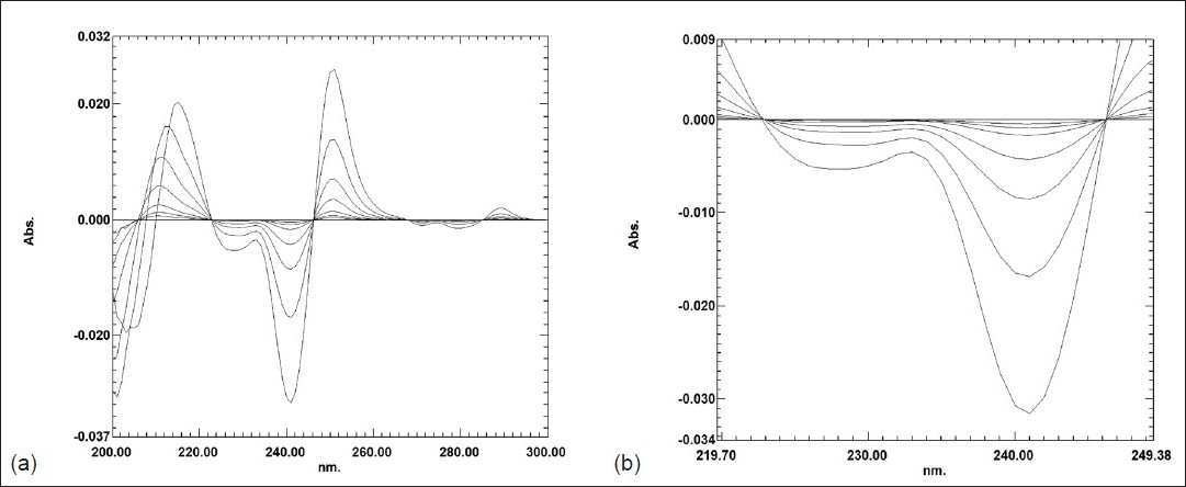Figure 3: Second-derivative absorption spectrum of letrozole in methanol (0.25 - 20.0 μgml-1): (a) Normal view (b) Large view