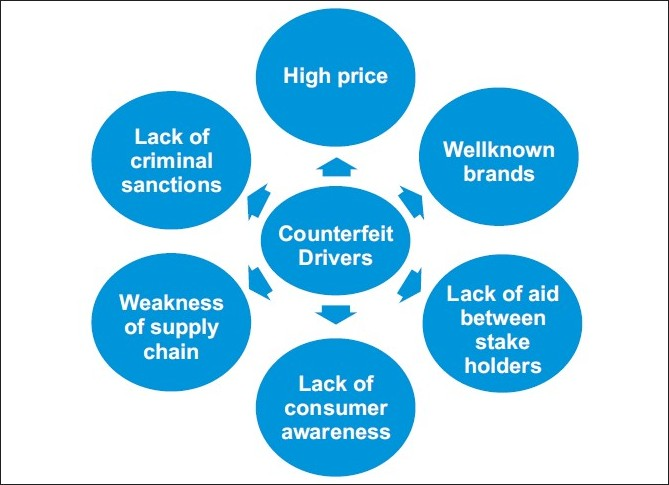 Figure 1 :Drivers of counterfeiting