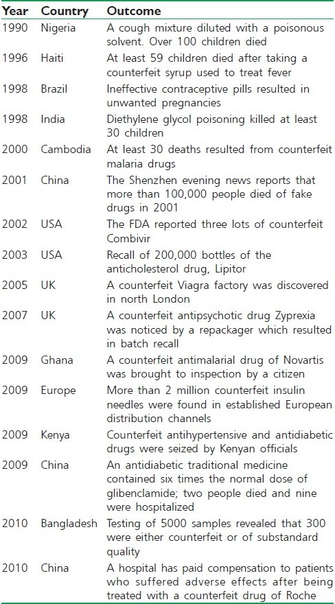 Table 2 :Counterfeit medicines globally