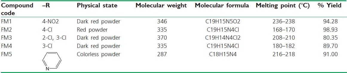 Table 1 :Physicochemical data of the synthesized compounds
