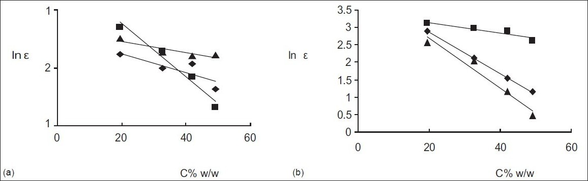 Figure 1 :ln ε as a function of percent excipient concentration, C, for tablets made with (a) single and (b) binary blends of excipients, key: (a) ♦, MCC; ▲, star-x; and ■, celutab, (b) ▲, celutab/star-x (B + C); ♦, MCC/starx,; (A + C) and ■, MCC/celutab (A + B)