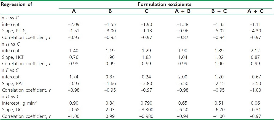 Table 4 :The regressions of the expressions mentioned in the equations in the text