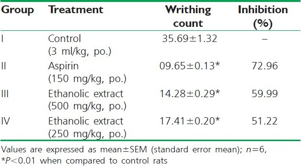 Table 1 :Effect of ethanolic extracts of the Momordica charantia fruit in acetic acid-induced writhing in mice