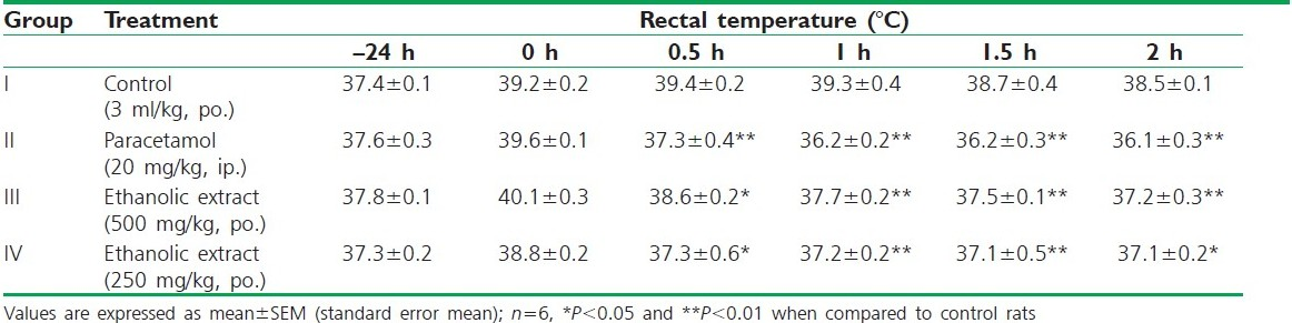 Table 3 :Effect of ethanolic and aqueous extracts of the Plectranthus amboinicus leaf on yeast-induced pyrexia in rats