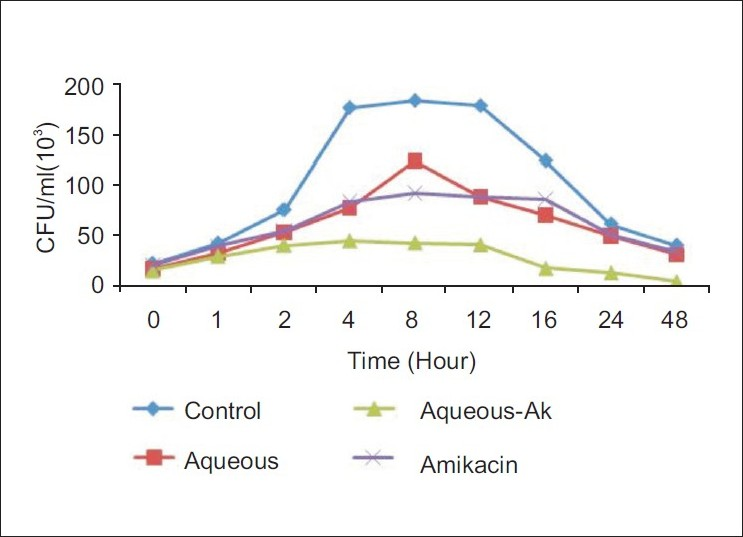Figure 1 :Time kill kinetics of the aqueous extract against EPEC