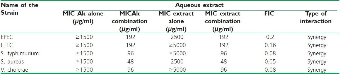 Table 2 :Synergy study among aqueous extract of Croton roxburghii leaf