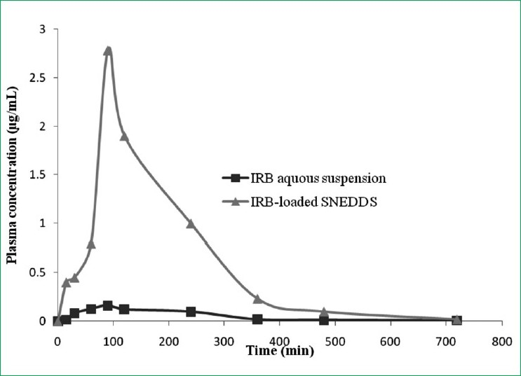 Figure 5: Plasma concentration time profile after oral administration of an irbesartan (IRB) - loaded self-nanoemulsifying drug delivery system, compared with IRB pharmacokinetics after dosing aqueous suspension