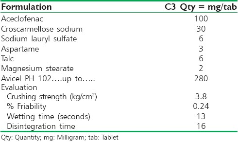 Table 3: Evaluation of formulation after direct compression