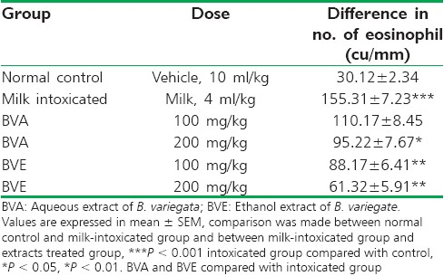Table 2: Effect of BVA and BVE on milk-induced eosinophilia in mice