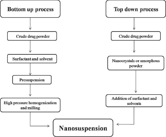 Figure 1: Approaches for preparation of nanosuspension