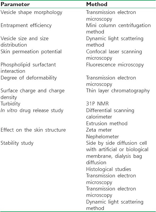 Table 2: Methods for the characterization of transferosomes