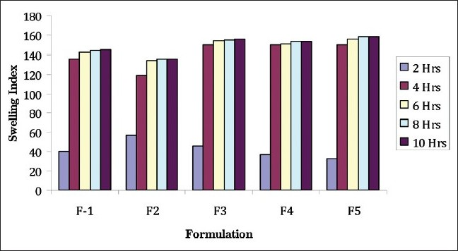 Figure 2: The comparative swelling index for the formulations F1-F5