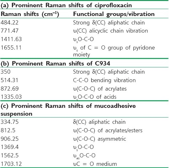 Table 2: Comparative study of Raman shifts