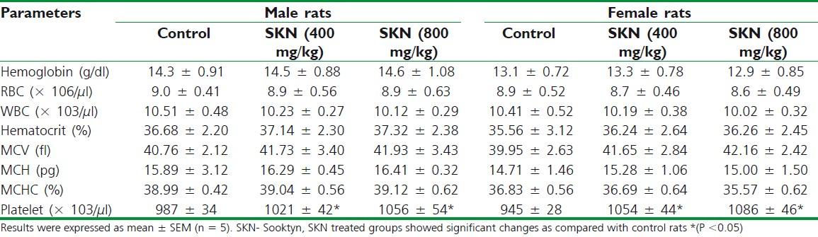 Table 1: Hematological parameters for rats after 28 days treatment with vehicle and Sooktyn at two doses in male and female rats