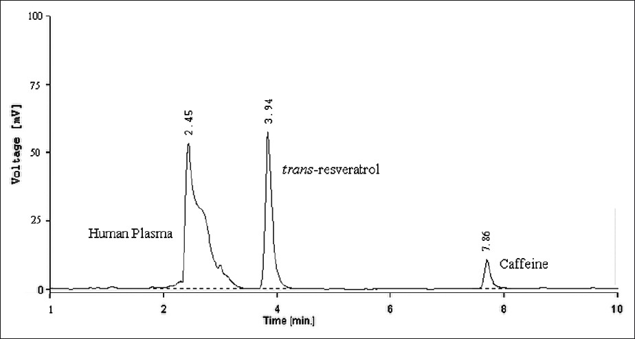 how to read hplc graph
