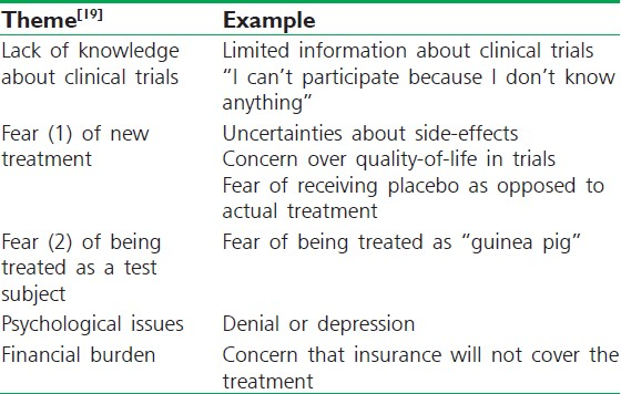 Table 4: Barriers to participation in clinical trials