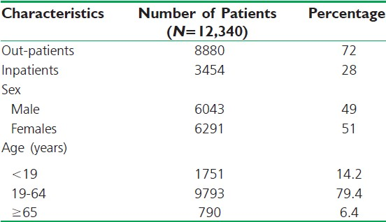 Table 1: Socio-demographic characteristics of patients. (<i>N</i>=12,334)