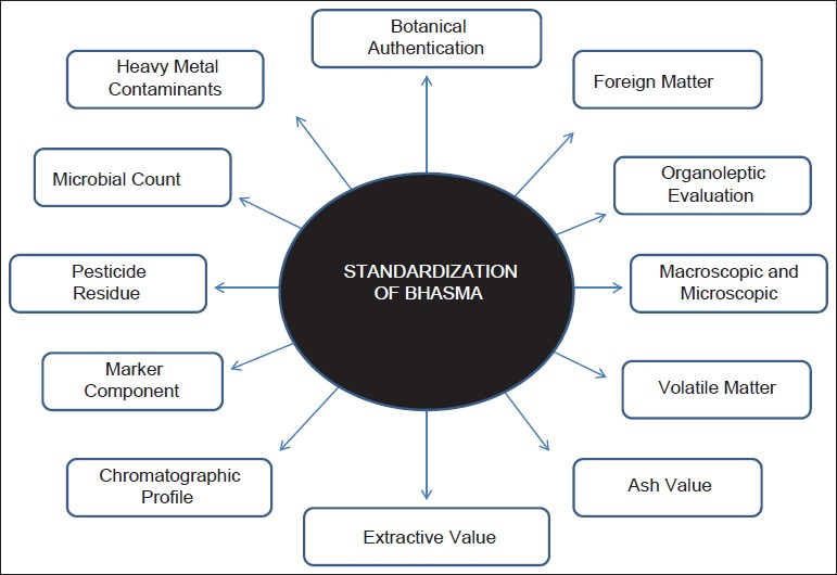 Figure 1: Standardization of <i>Bhasma</i>