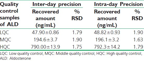 Table 3: Precision study of developed method for aldosterone in human plasma (inter- and intra-day)
