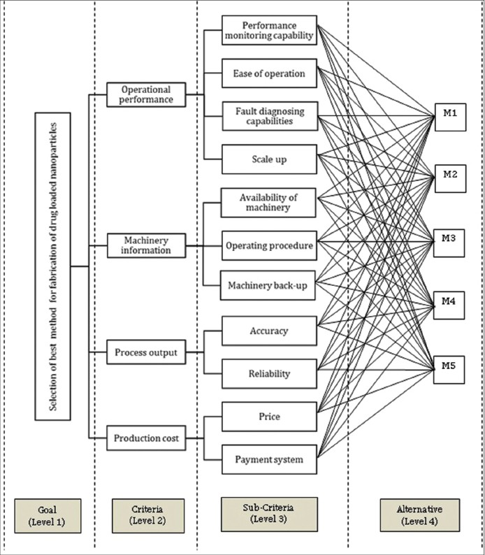 Thesis analytic hierarchy process ahp