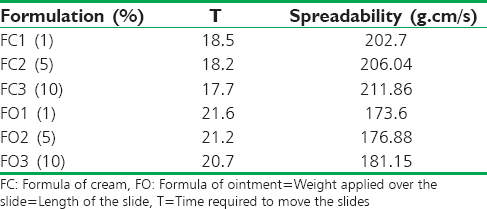 Table 5: Observations of the spreadability of <i>Mangifera indica</i> extracts formulation
