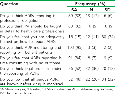 Table 3: Medical students' attitude on ADRs and PV (<i>n</i>=108)