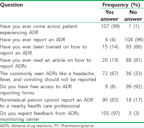 Table 4: Medical students' practice on ADRs and PV (<i>n</i>=108)