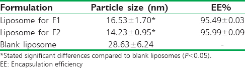 Table 1: Particle size and encapsulation efficiency of liposomes (mean±standard deviation, <i>n</i>=3)