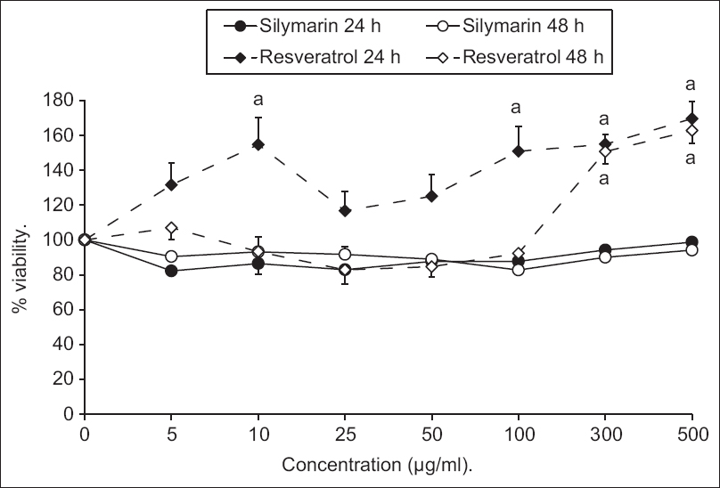 Figure 1: Effect of various concentrations of silymarin or resveratrol on primary isolated hepatocytes viability after 24 and 48 h. Results are expressed as mean of percentages of living cells compared to control ± standard error of the mean. <sup>a</sup><i>P</i> < 0.05 compared to 100% control cell viability