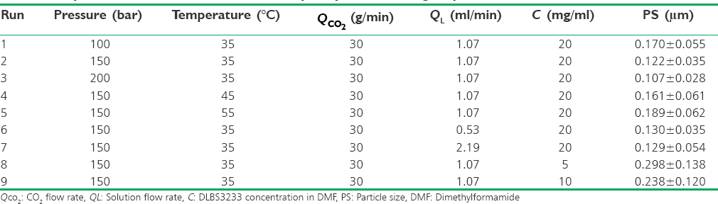 Table 1: Operation condition of DLBS3233 precipitation using supercritical antisolvent