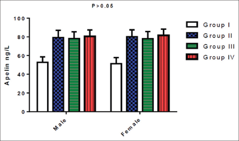 Figure 4: Gender differences in apelin serum levels