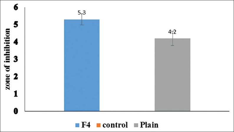 Figure 5: Comparison between the mean values of inhibition zones of fluconazole proniosome gel (F4), control, and plain gel after 48 h