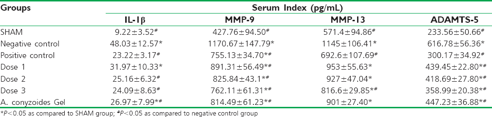 Table 4: Serum index (pg/mL) on DMM model rat