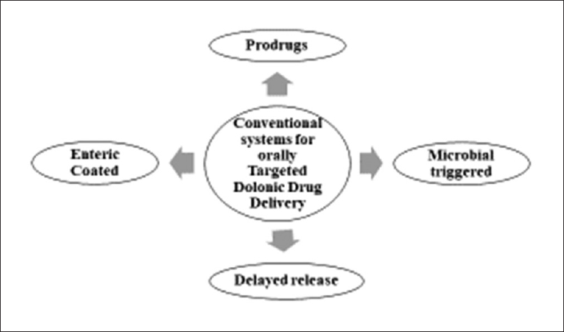 Figure 2: Conventional systems for colonic drug delivery