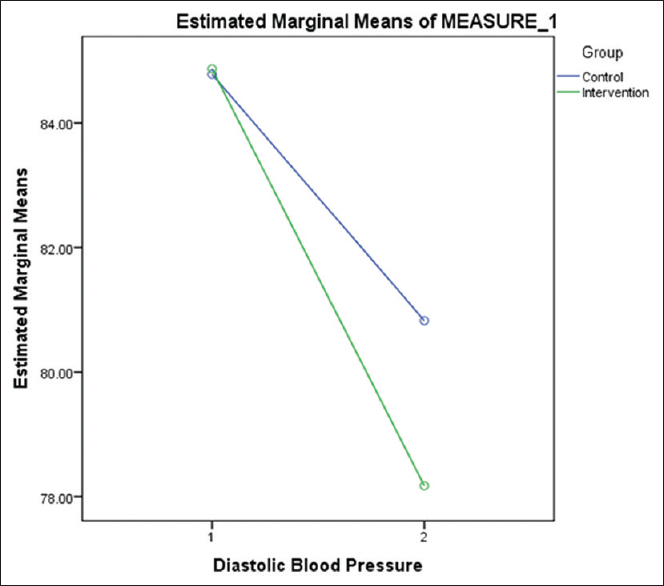 Figure 2: Changes in diastolic blood pressure among intervention and control groups during the study