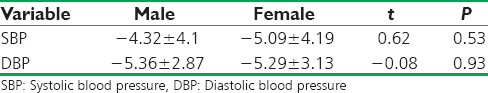 Table 3: Comparison of systolic and diastolic mean difference between genders