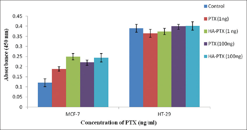 Figure 4: p53 activation in breast and colorectal cancer cell lines after paclitaxeland hyaluronic acid-paclitaxel treatment at 1 and 100 ng/ml treatment after 24 h