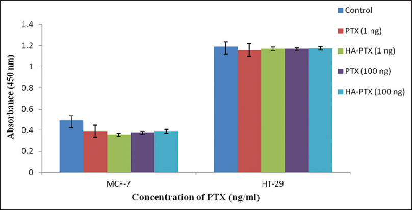 Figure 6: Rho A activation in breast and colorectal cancer cell lines after paclitaxel and hyaluronic acid-paclitaxel treatment at 1 and 100 ng/ml treatment after 24 h