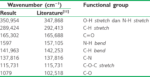Table 1: The result of chitosan wave number compared with the literature