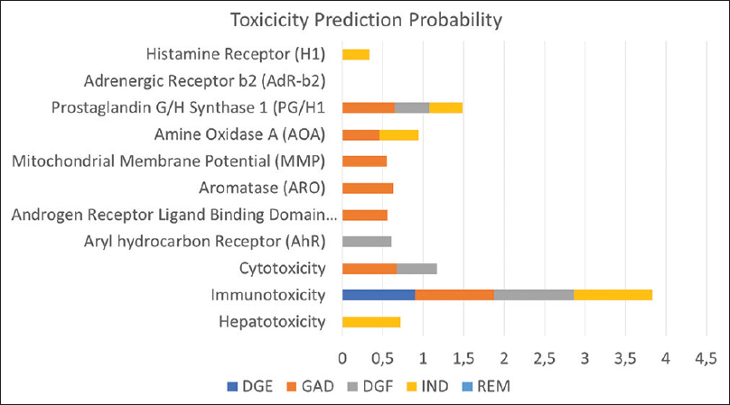 Figure 3: Toxicity prediction probability of AP's ligands and reference, 5,4'-Dihydroxy-7<i>O</i>β-<i>D</i>-pyran-glycuronate-butyl-ester, 3<i>O</i>β-<i>D</i>-glucopyranosyl-andrographolide, 7,8-Dimethoxy-2'-hydroxy-5-<i>O</i>-β-<i>D</i>-glucopyranosyloxyflavone, Indinavir, Remdesivir