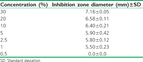 Table 5: Minimum inhibitory concentration of extract